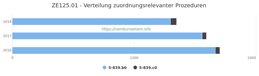 ZE125.01 Verteilung und Anzahl der zuordnungsrelevanten Prozeduren (OPS Codes) zum Zusatzentgelt (ZE) pro Jahr