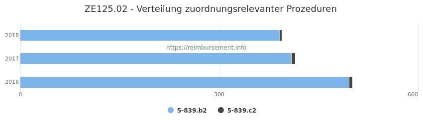 ZE125.02 Verteilung und Anzahl der zuordnungsrelevanten Prozeduren (OPS Codes) zum Zusatzentgelt (ZE) pro Jahr
