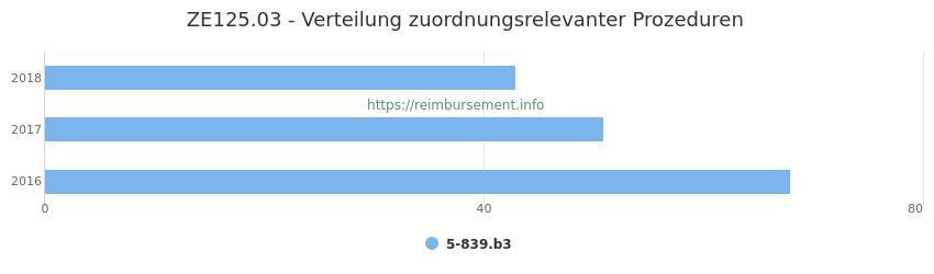 ZE125.03 Verteilung und Anzahl der zuordnungsrelevanten Prozeduren (OPS Codes) zum Zusatzentgelt (ZE) pro Jahr