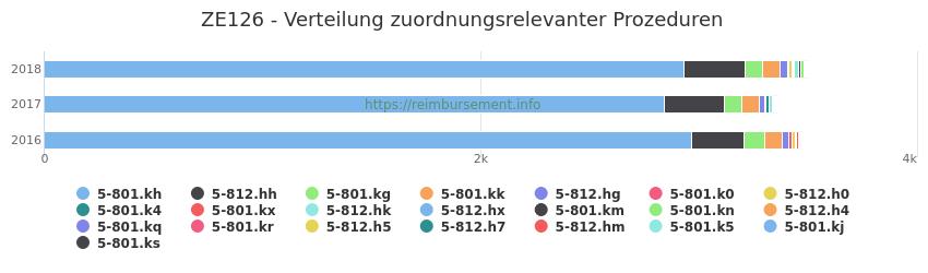 ZE126 Verteilung und Anzahl der zuordnungsrelevanten Prozeduren (OPS Codes) zum Zusatzentgelt (ZE) pro Jahr