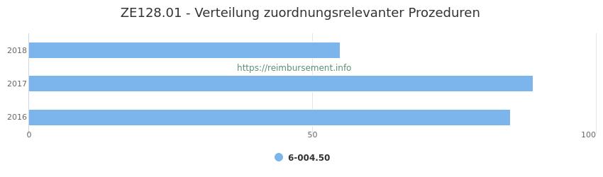 ZE128.01 Verteilung und Anzahl der zuordnungsrelevanten Prozeduren (OPS Codes) zum Zusatzentgelt (ZE) pro Jahr