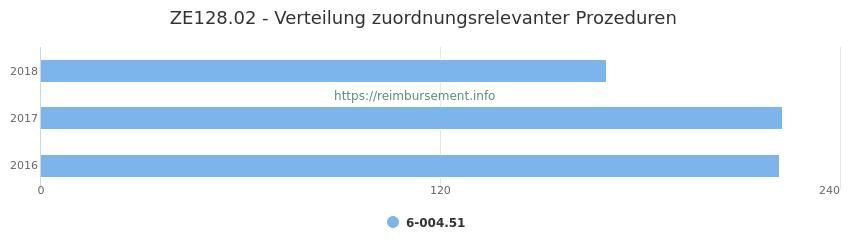 ZE128.02 Verteilung und Anzahl der zuordnungsrelevanten Prozeduren (OPS Codes) zum Zusatzentgelt (ZE) pro Jahr