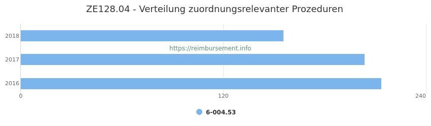 ZE128.04 Verteilung und Anzahl der zuordnungsrelevanten Prozeduren (OPS Codes) zum Zusatzentgelt (ZE) pro Jahr
