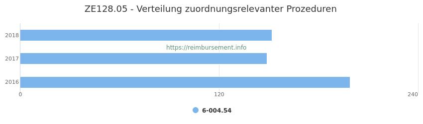ZE128.05 Verteilung und Anzahl der zuordnungsrelevanten Prozeduren (OPS Codes) zum Zusatzentgelt (ZE) pro Jahr