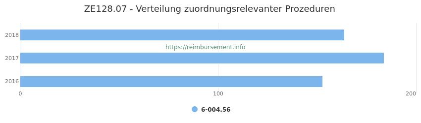 ZE128.07 Verteilung und Anzahl der zuordnungsrelevanten Prozeduren (OPS Codes) zum Zusatzentgelt (ZE) pro Jahr