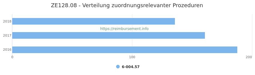ZE128.08 Verteilung und Anzahl der zuordnungsrelevanten Prozeduren (OPS Codes) zum Zusatzentgelt (ZE) pro Jahr