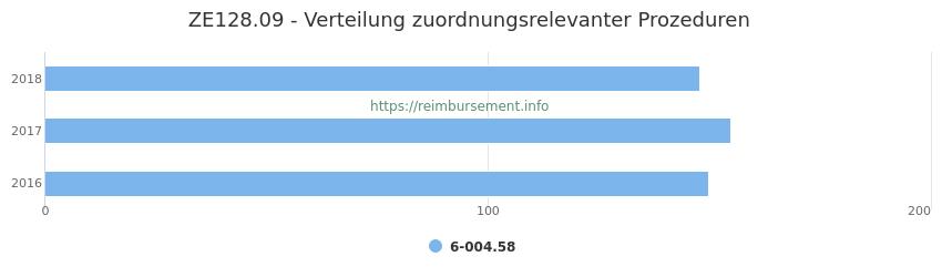 ZE128.09 Verteilung und Anzahl der zuordnungsrelevanten Prozeduren (OPS Codes) zum Zusatzentgelt (ZE) pro Jahr