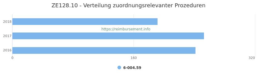 ZE128.10 Verteilung und Anzahl der zuordnungsrelevanten Prozeduren (OPS Codes) zum Zusatzentgelt (ZE) pro Jahr