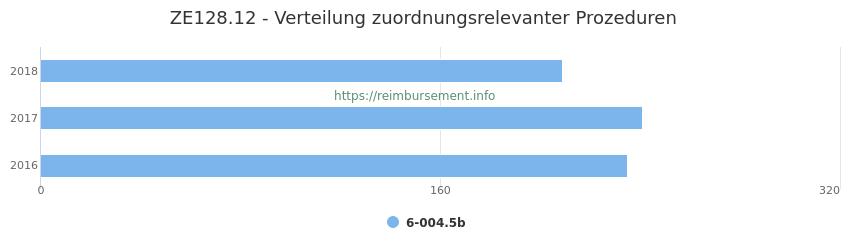 ZE128.12 Verteilung und Anzahl der zuordnungsrelevanten Prozeduren (OPS Codes) zum Zusatzentgelt (ZE) pro Jahr