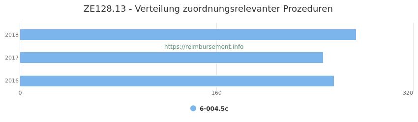ZE128.13 Verteilung und Anzahl der zuordnungsrelevanten Prozeduren (OPS Codes) zum Zusatzentgelt (ZE) pro Jahr