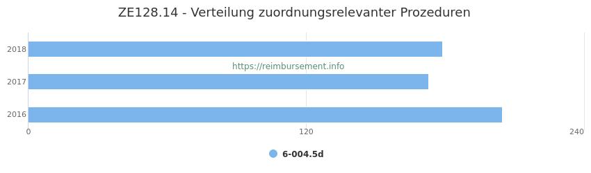 ZE128.14 Verteilung und Anzahl der zuordnungsrelevanten Prozeduren (OPS Codes) zum Zusatzentgelt (ZE) pro Jahr