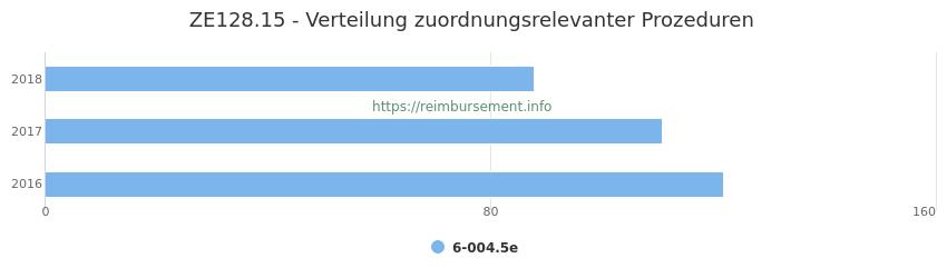 ZE128.15 Verteilung und Anzahl der zuordnungsrelevanten Prozeduren (OPS Codes) zum Zusatzentgelt (ZE) pro Jahr