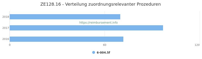 ZE128.16 Verteilung und Anzahl der zuordnungsrelevanten Prozeduren (OPS Codes) zum Zusatzentgelt (ZE) pro Jahr