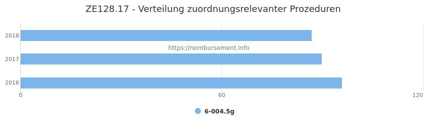 ZE128.17 Verteilung und Anzahl der zuordnungsrelevanten Prozeduren (OPS Codes) zum Zusatzentgelt (ZE) pro Jahr