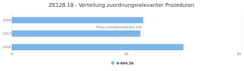 ZE128.18 Verteilung und Anzahl der zuordnungsrelevanten Prozeduren (OPS Codes) zum Zusatzentgelt (ZE) pro Jahr