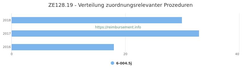ZE128.19 Verteilung und Anzahl der zuordnungsrelevanten Prozeduren (OPS Codes) zum Zusatzentgelt (ZE) pro Jahr