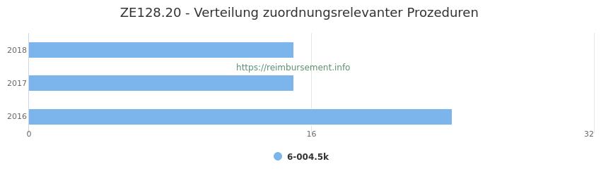 ZE128.20 Verteilung und Anzahl der zuordnungsrelevanten Prozeduren (OPS Codes) zum Zusatzentgelt (ZE) pro Jahr