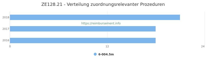 ZE128.21 Verteilung und Anzahl der zuordnungsrelevanten Prozeduren (OPS Codes) zum Zusatzentgelt (ZE) pro Jahr