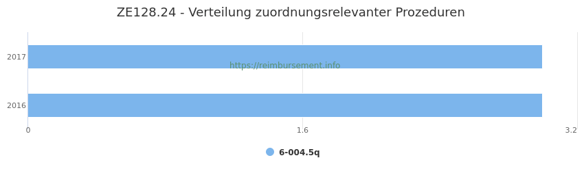 ZE128.24 Verteilung und Anzahl der zuordnungsrelevanten Prozeduren (OPS Codes) zum Zusatzentgelt (ZE) pro Jahr