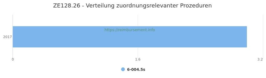 ZE128.26 Verteilung und Anzahl der zuordnungsrelevanten Prozeduren (OPS Codes) zum Zusatzentgelt (ZE) pro Jahr
