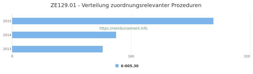 ZE129.01 Verteilung und Anzahl der zuordnungsrelevanten Prozeduren (OPS Codes) zum Zusatzentgelt (ZE) pro Jahr