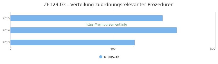 ZE129.03 Verteilung und Anzahl der zuordnungsrelevanten Prozeduren (OPS Codes) zum Zusatzentgelt (ZE) pro Jahr