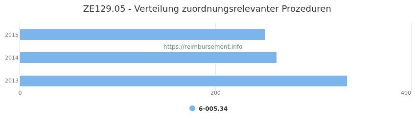 ZE129.05 Verteilung und Anzahl der zuordnungsrelevanten Prozeduren (OPS Codes) zum Zusatzentgelt (ZE) pro Jahr