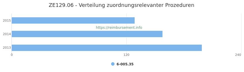 ZE129.06 Verteilung und Anzahl der zuordnungsrelevanten Prozeduren (OPS Codes) zum Zusatzentgelt (ZE) pro Jahr