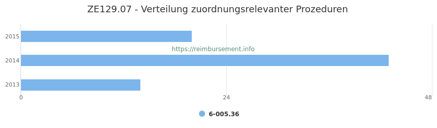 ZE129.07 Verteilung und Anzahl der zuordnungsrelevanten Prozeduren (OPS Codes) zum Zusatzentgelt (ZE) pro Jahr