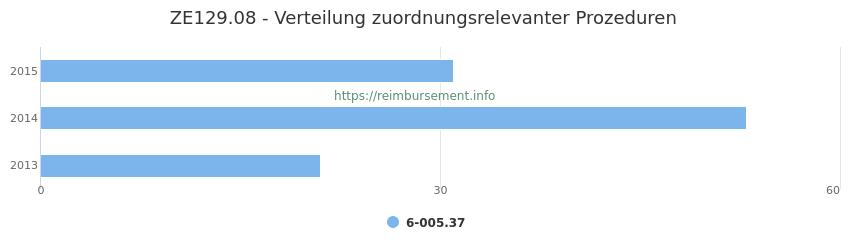 ZE129.08 Verteilung und Anzahl der zuordnungsrelevanten Prozeduren (OPS Codes) zum Zusatzentgelt (ZE) pro Jahr