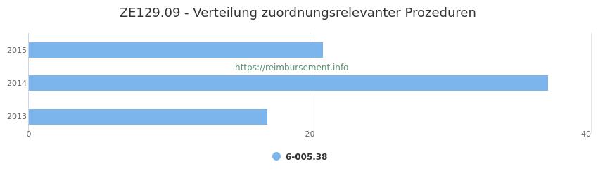 ZE129.09 Verteilung und Anzahl der zuordnungsrelevanten Prozeduren (OPS Codes) zum Zusatzentgelt (ZE) pro Jahr
