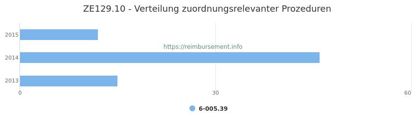 ZE129.10 Verteilung und Anzahl der zuordnungsrelevanten Prozeduren (OPS Codes) zum Zusatzentgelt (ZE) pro Jahr