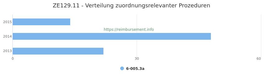 ZE129.11 Verteilung und Anzahl der zuordnungsrelevanten Prozeduren (OPS Codes) zum Zusatzentgelt (ZE) pro Jahr