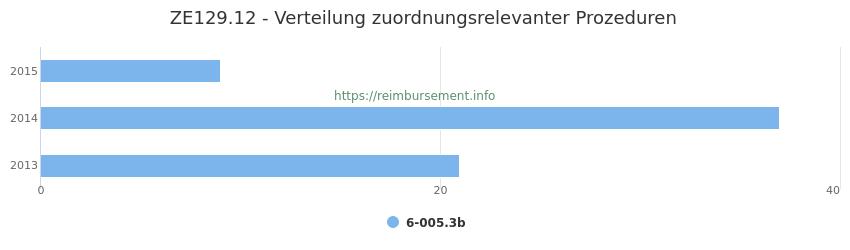 ZE129.12 Verteilung und Anzahl der zuordnungsrelevanten Prozeduren (OPS Codes) zum Zusatzentgelt (ZE) pro Jahr