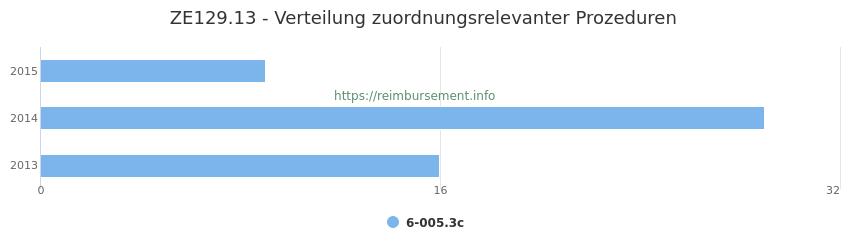 ZE129.13 Verteilung und Anzahl der zuordnungsrelevanten Prozeduren (OPS Codes) zum Zusatzentgelt (ZE) pro Jahr