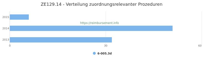 ZE129.14 Verteilung und Anzahl der zuordnungsrelevanten Prozeduren (OPS Codes) zum Zusatzentgelt (ZE) pro Jahr