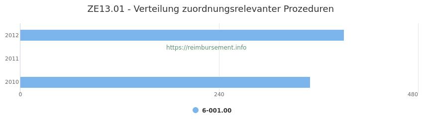 ZE13.01 Verteilung und Anzahl der zuordnungsrelevanten Prozeduren (OPS Codes) zum Zusatzentgelt (ZE) pro Jahr