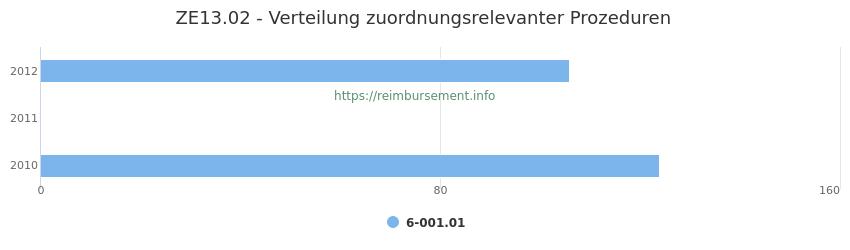ZE13.02 Verteilung und Anzahl der zuordnungsrelevanten Prozeduren (OPS Codes) zum Zusatzentgelt (ZE) pro Jahr