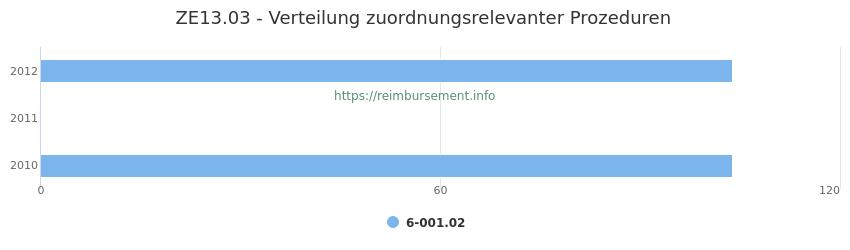 ZE13.03 Verteilung und Anzahl der zuordnungsrelevanten Prozeduren (OPS Codes) zum Zusatzentgelt (ZE) pro Jahr