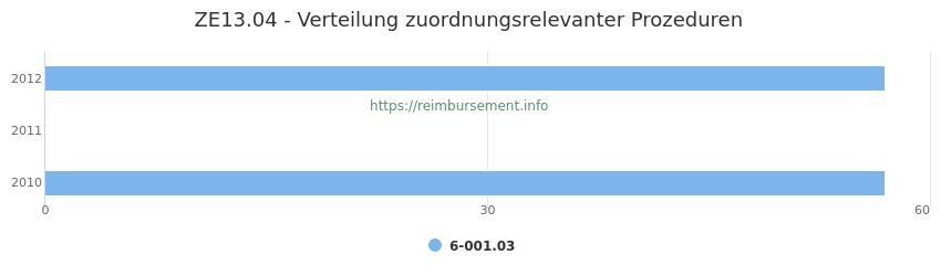 ZE13.04 Verteilung und Anzahl der zuordnungsrelevanten Prozeduren (OPS Codes) zum Zusatzentgelt (ZE) pro Jahr