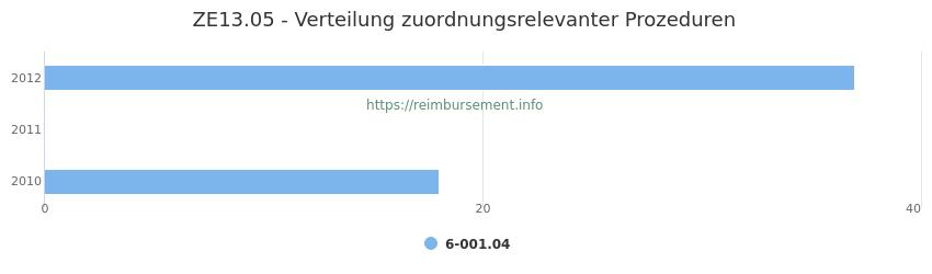 ZE13.05 Verteilung und Anzahl der zuordnungsrelevanten Prozeduren (OPS Codes) zum Zusatzentgelt (ZE) pro Jahr