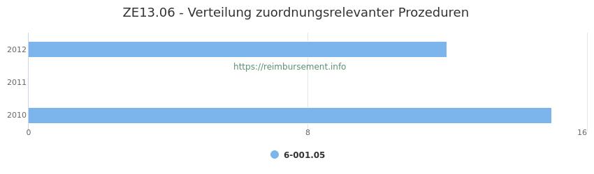 ZE13.06 Verteilung und Anzahl der zuordnungsrelevanten Prozeduren (OPS Codes) zum Zusatzentgelt (ZE) pro Jahr