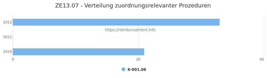 ZE13.07 Verteilung und Anzahl der zuordnungsrelevanten Prozeduren (OPS Codes) zum Zusatzentgelt (ZE) pro Jahr