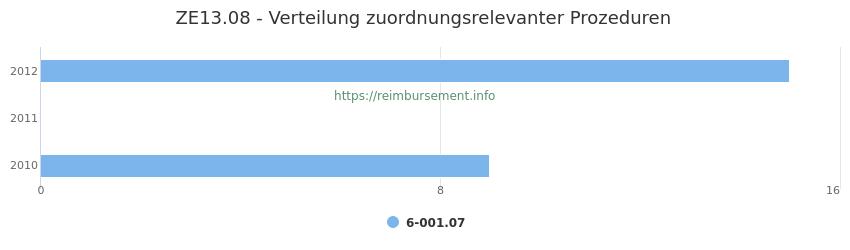 ZE13.08 Verteilung und Anzahl der zuordnungsrelevanten Prozeduren (OPS Codes) zum Zusatzentgelt (ZE) pro Jahr