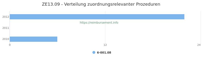 ZE13.09 Verteilung und Anzahl der zuordnungsrelevanten Prozeduren (OPS Codes) zum Zusatzentgelt (ZE) pro Jahr