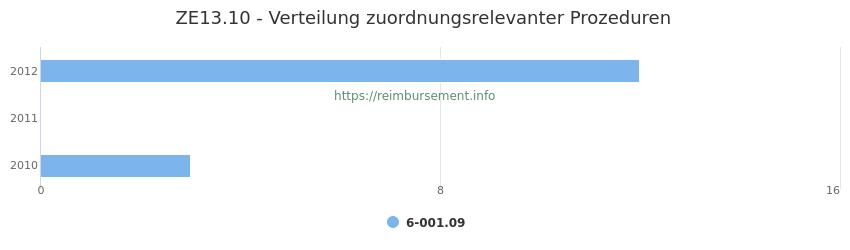 ZE13.10 Verteilung und Anzahl der zuordnungsrelevanten Prozeduren (OPS Codes) zum Zusatzentgelt (ZE) pro Jahr