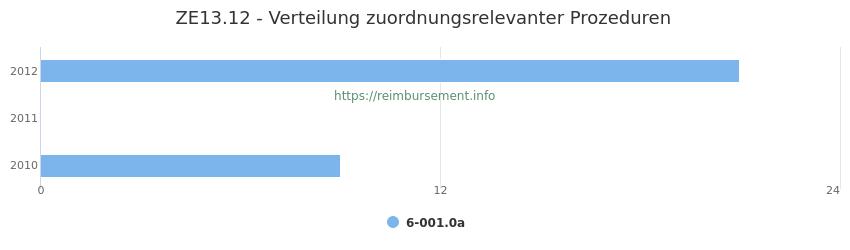 ZE13.12 Verteilung und Anzahl der zuordnungsrelevanten Prozeduren (OPS Codes) zum Zusatzentgelt (ZE) pro Jahr