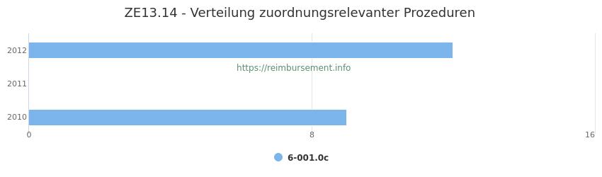 ZE13.14 Verteilung und Anzahl der zuordnungsrelevanten Prozeduren (OPS Codes) zum Zusatzentgelt (ZE) pro Jahr