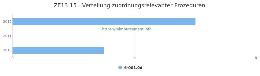 ZE13.15 Verteilung und Anzahl der zuordnungsrelevanten Prozeduren (OPS Codes) zum Zusatzentgelt (ZE) pro Jahr