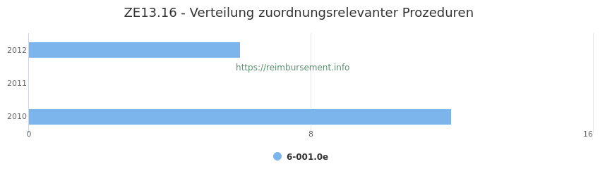 ZE13.16 Verteilung und Anzahl der zuordnungsrelevanten Prozeduren (OPS Codes) zum Zusatzentgelt (ZE) pro Jahr